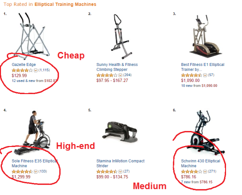 ellipticals on sale - different price points