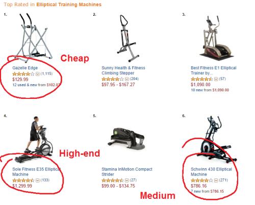 ellipticals on sale - different price points