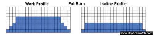 sole e55 elliptical preset programs fat burn