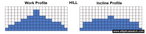 sole e55 elliptical preset programs hill