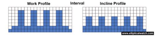 sole e55 elliptical preset programs interval