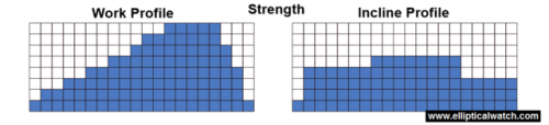 sole e55 elliptical preset programs strength